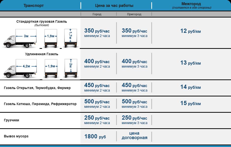 расценки на перевозку диз топлива за литр подземном переходе Продажа